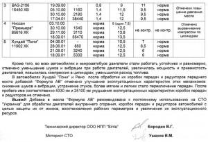 Акт испытаний на СТО Украинка
