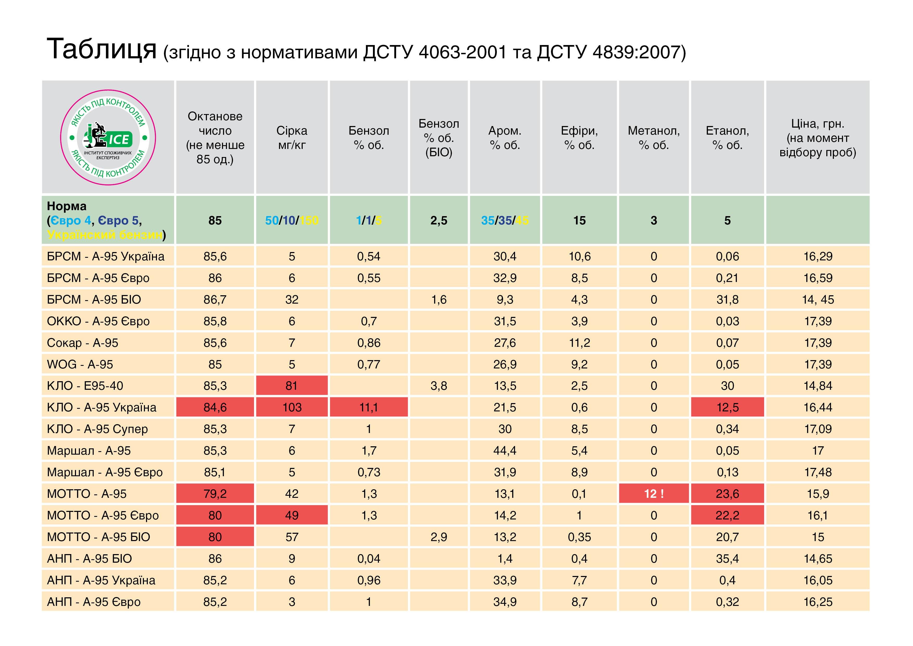 Дешевый бензин — не значит хуже: в Украине проверили качество бензина